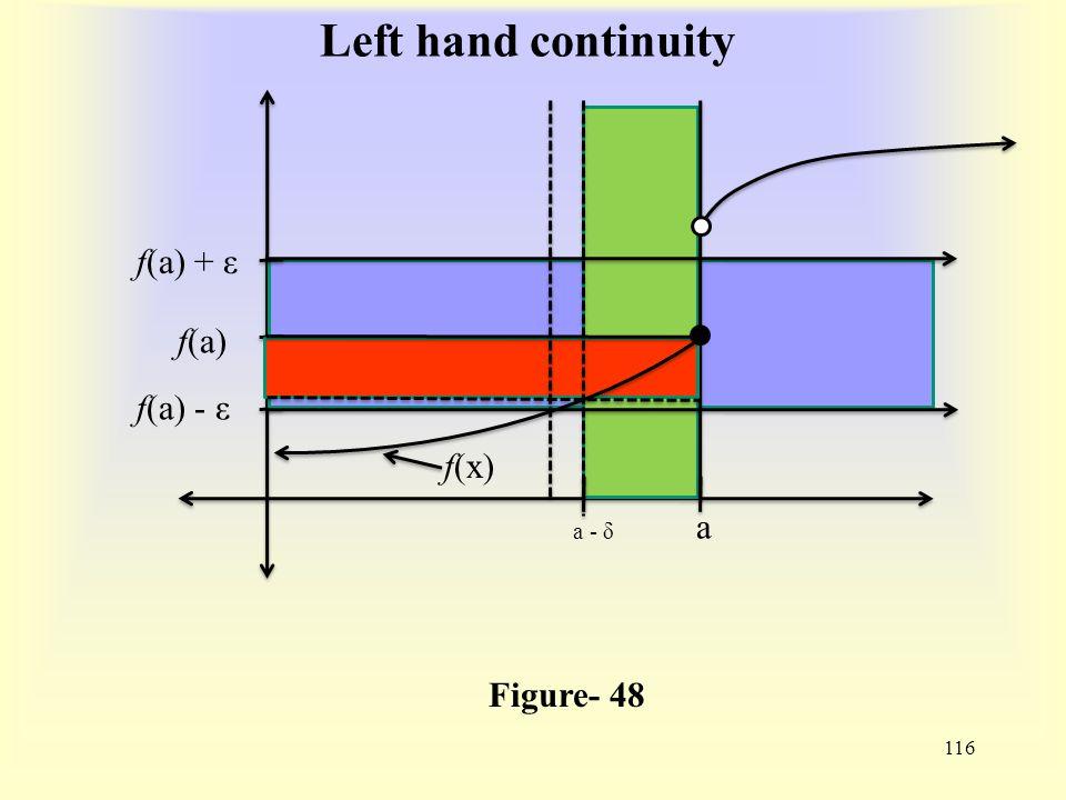 Left hand continuity 116 Figure- 48 f(x) f(a) f(a) - ε f(a) + ε a a - δ