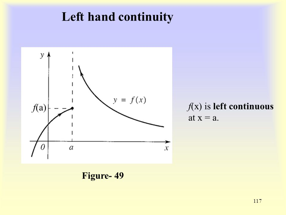 Left hand continuity 117 Figure- 49 f(a) f(x) is left continuous at x = a.