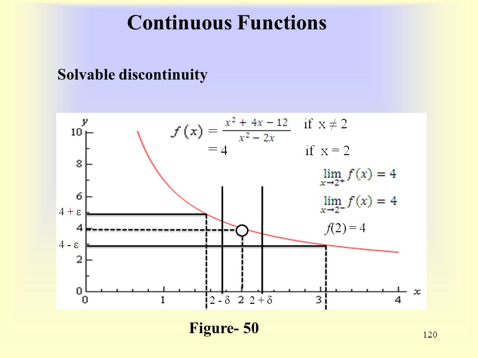 Continuous Functions 120 Figure- 50 f(2) = 4 Solvable discontinuity
