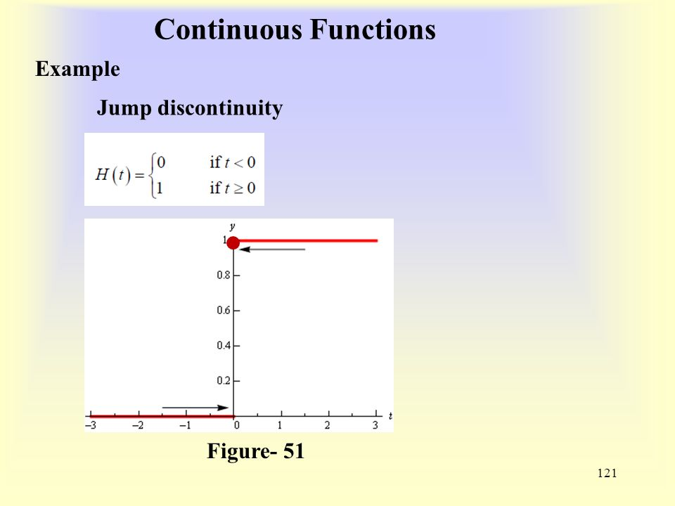 Continuous Functions 121 Example Figure- 51 Jump discontinuity