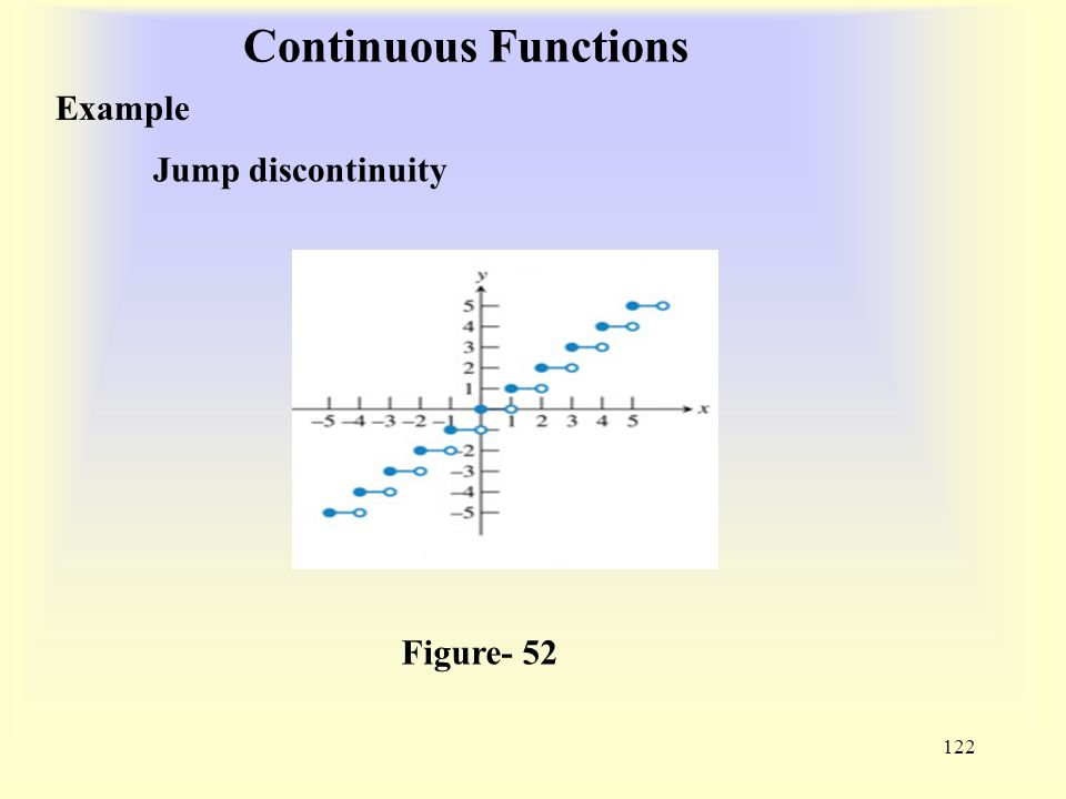 Continuous Functions 122 Example Figure- 52 Jump discontinuity