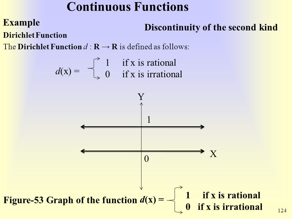 Continuous Functions Example Dirichlet Function The Dirichlet Function d : R → R is defined as follows: d(x) = 1 if x is rational 0 if x is irrational 0 Y X 1 Figure-53 Graph of the function d(x) = 1 if x is rational 0 if x is irrational 124 Discontinuity of the second kind