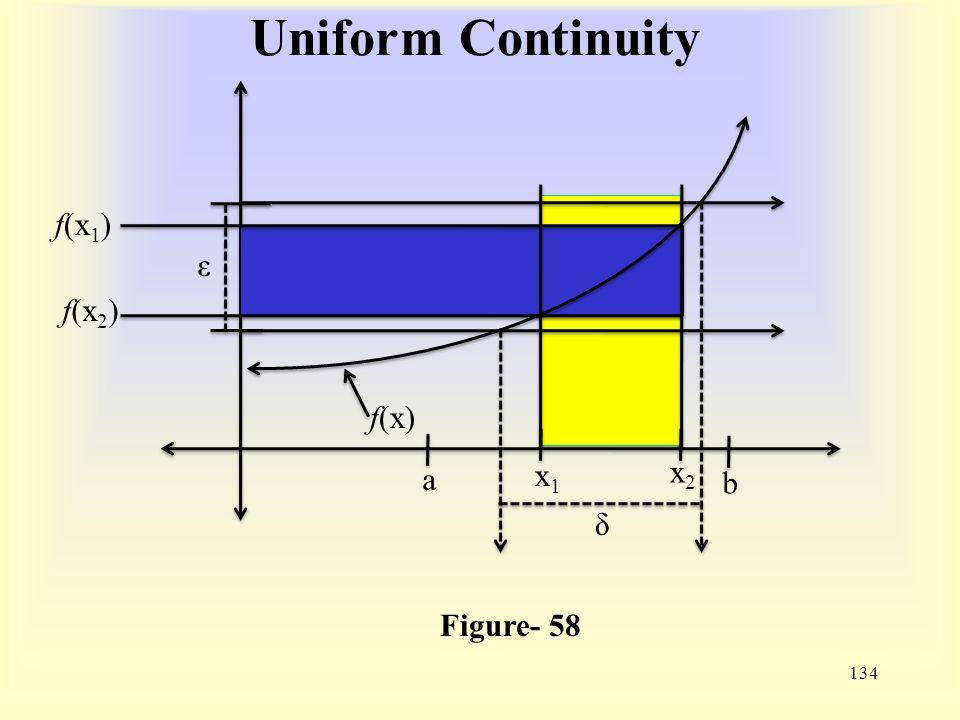 Uniform Continuity 134 Figure- 58 f(x) f(x 1 ) ε δ x2x2 x1x1 f(x 2 ) a b