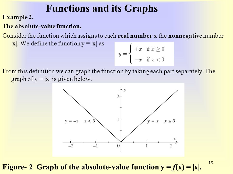 Functions and its Graphs Example 2. The absolute-value function.