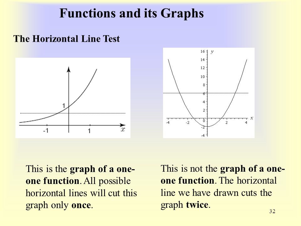 Functions and its Graphs 32 This is the graph of a one- one function.