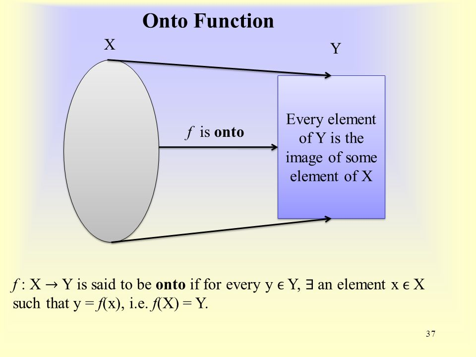 Onto Function 37 Every element of Y is the image of some element of X X Y f is onto f : X → Y is said to be onto if for every y ϵ Y, ∃ an element x ϵ X such that y = f(x), i.e.