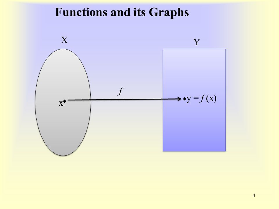 Functions and its Graphs 4 X Y f x y = f (x)