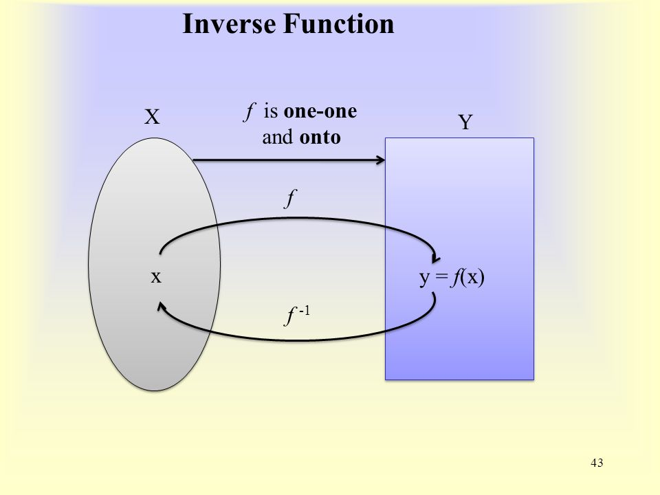 Inverse Function 43 X Y f is one-one and onto x y = f(x) f f -1