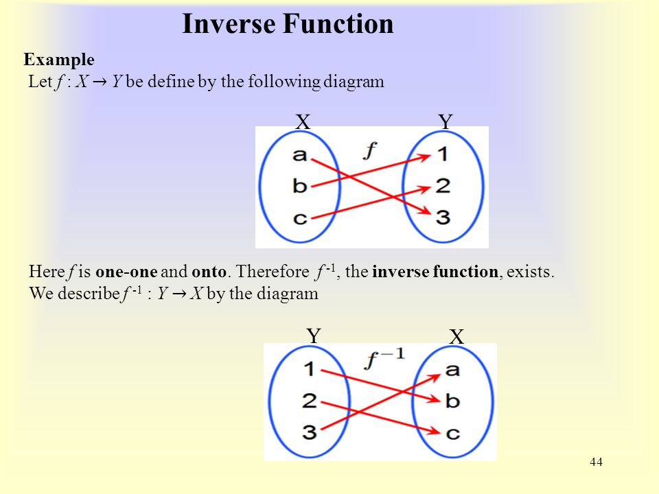 Inverse Function 44 YX Y X Example Let f : X → Y be define by the following diagram Here f is one-one and onto.