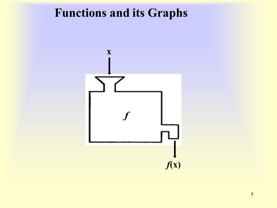 Functions and its Graphs 5 f(x) x