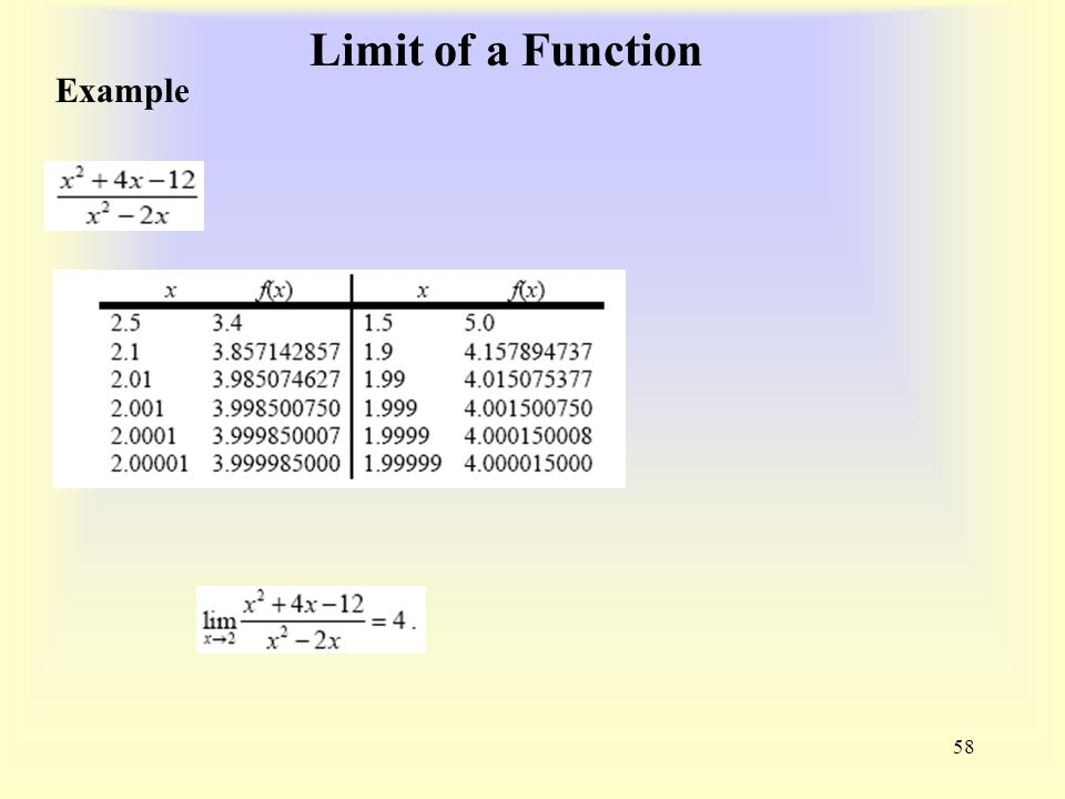 Limit of a Function 58 Example