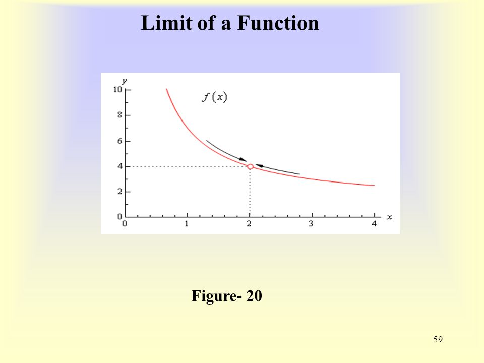 Limit of a Function 59 Figure- 20