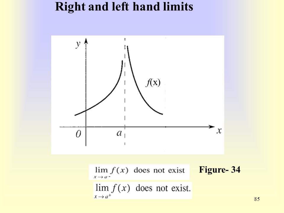 Right and left hand limits 85 f(x) Figure- 34