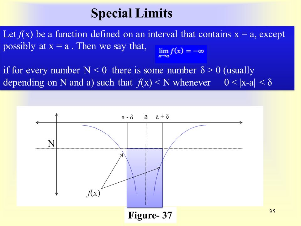 Special Limits 95 Figure- 37 a a - δ a + δ N f(x) Let f(x) be a function defined on an interval that contains x = a, except possibly at x = a.