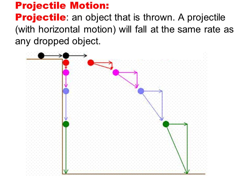 What factors affect the motion of falling objects?
