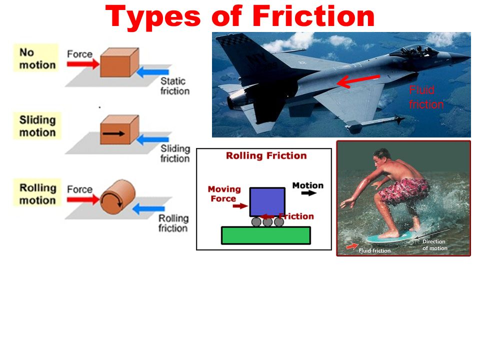 Worksheets Types Of Friction 4 types of friction worksheet intrepidpath fluid aim what factors affect and gravity why acceleration