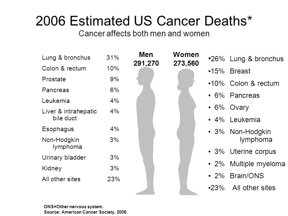 Health report on cancer bryan gregory extra credit presentation 2006 estimated us cancer deaths cancer affects both men and women onsother nervous toneelgroepblik Gallery