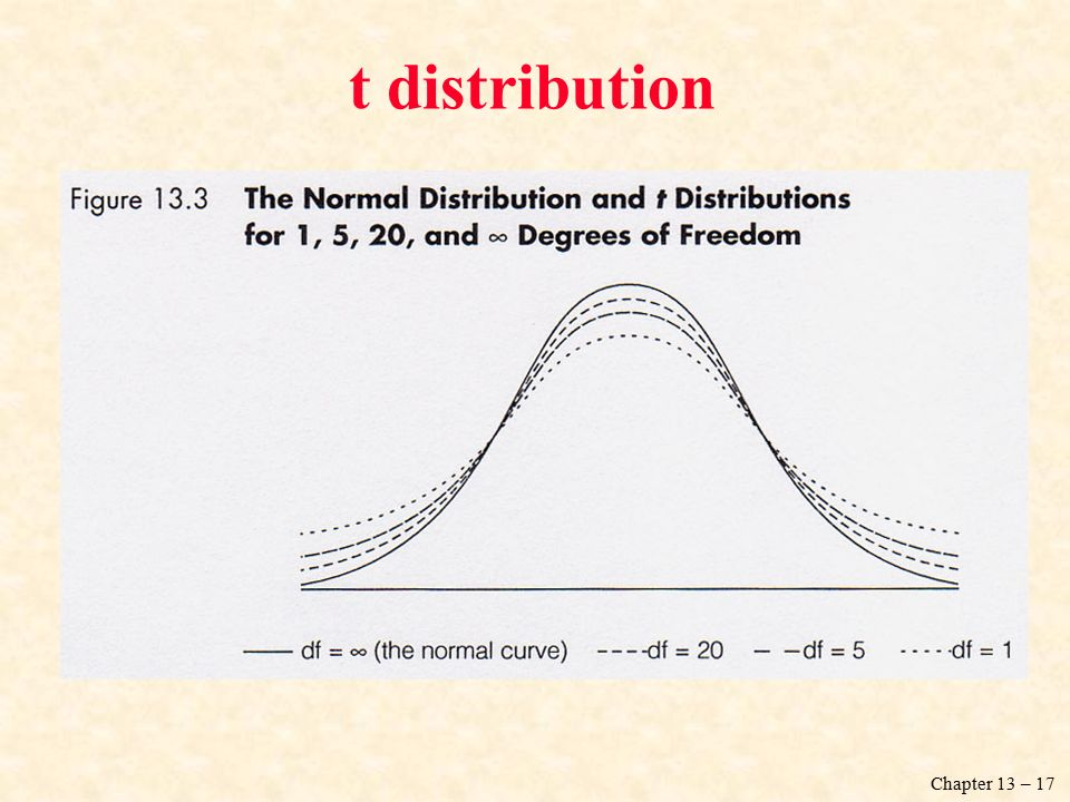 Chapter 13 – 17 t distribution