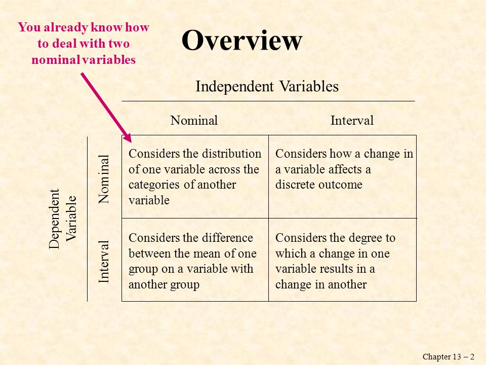 Chapter 13 – 2 Overview Interval Nominal Dependent Variable Independent Variables Nominal Interval Considers the distribution of one variable across the categories of another variable Considers the difference between the mean of one group on a variable with another group Considers how a change in a variable affects a discrete outcome Considers the degree to which a change in one variable results in a change in another You already know how to deal with two nominal variables