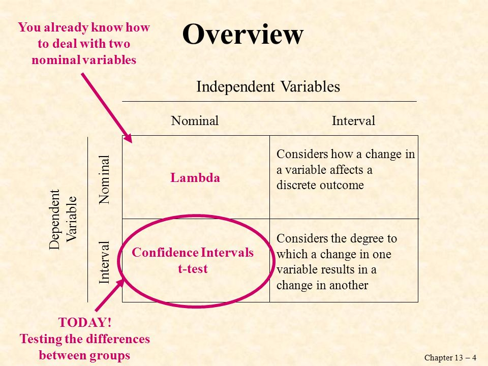 Chapter 13 – 4 Interval Nominal Dependent Variable Independent Variables Nominal Interval Considers how a change in a variable affects a discrete outcome Considers the degree to which a change in one variable results in a change in another You already know how to deal with two nominal variables Lambda TODAY.