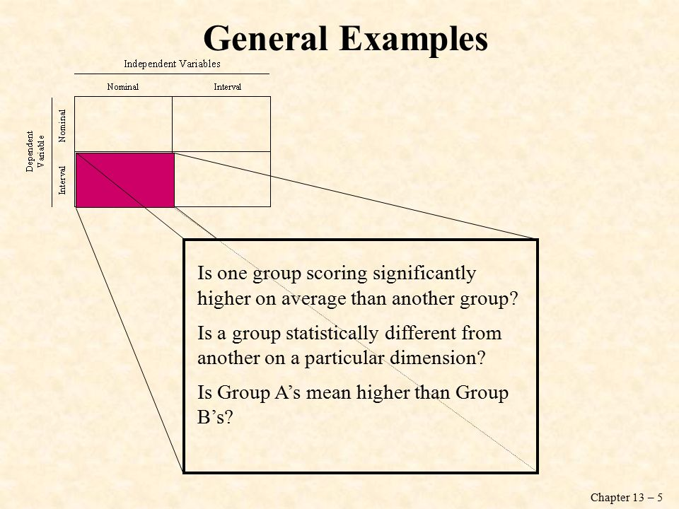 Chapter 13 – 5 General Examples Is one group scoring significantly higher on average than another group.