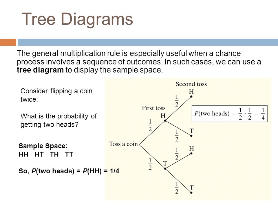 5 3a conditional probability general multiplication rule and tree  : tree diagram statistics - findchart.co