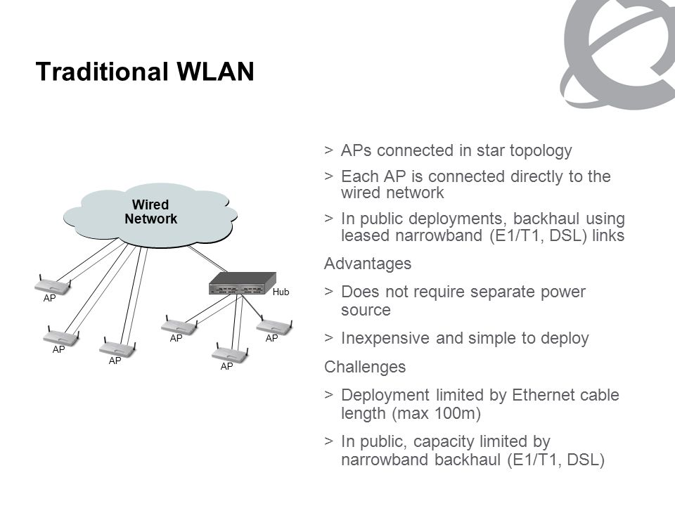 NORTEL NETWORKS CONFIDENTIAL PG 2 Traditional WLAN >APs connected in star topology >Each AP is connected directly to the wired network >In public deployments, backhaul using leased narrowband (E1/T1, DSL) links Advantages >Does not require separate power source >Inexpensive and simple to deploy Challenges >Deployment limited by Ethernet cable length (max 100m) >In public, capacity limited by narrowband backhaul (E1/T1, DSL) AP Hub Wired Network