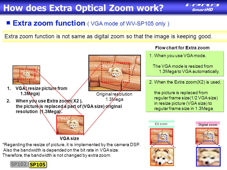 How does Extra Optical Zoom work.