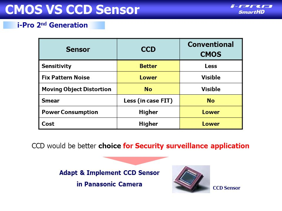 CMOS VS CCD Sensor i-Pro 2 nd Generation SensorCCD Conventional CMOS SensitivityBetterLess Fix Pattern NoiseLowerVisible Moving Object DistortionNoVisible SmearLess (in case FIT)No Power ConsumptionHigherLower CostHigherLower CCD would be better choice for Security surveillance application CCD Sensor Adapt & Implement CCD Sensor in Panasonic Camera
