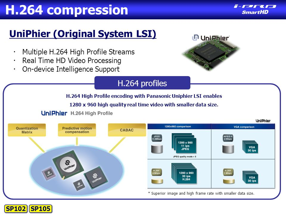 UniPhier (Original System LSI) ・ Multiple H.264 High Profile Streams ・ Real Time HD Video Processing ・ On-device Intelligence Support H.264 High Profile encoding with Panasonic Uniphier LSI enables 1280 x 960 high quality real time video with smaller data size.