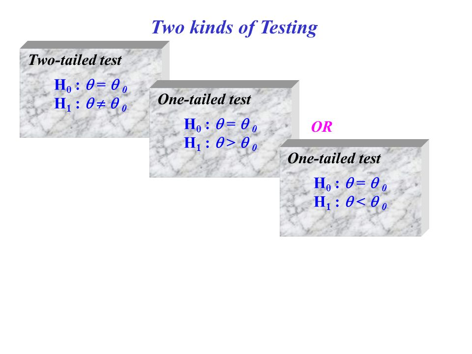 Two kinds of Testing H 0 :  =  0 H 1 :    0 Two-tailed test H 0 :  =  0 H 1 :  >  0 One-tailed test H 0 :  =  0 H 1 :  <  0 One-tailed test OR