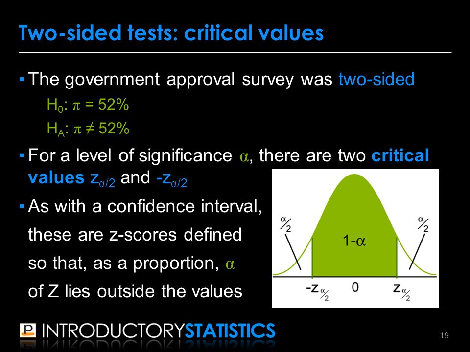 ▪The government approval survey was two-sided H 0 : π = 52% H A : π ≠ 52% ▪For a level of significance α, there are two critical values z α /2 and -z α /2 ▪As with a confidence interval, these are z-scores defined so that, as a proportion, α of Z lies outside the values Two-sided tests: critical values 19