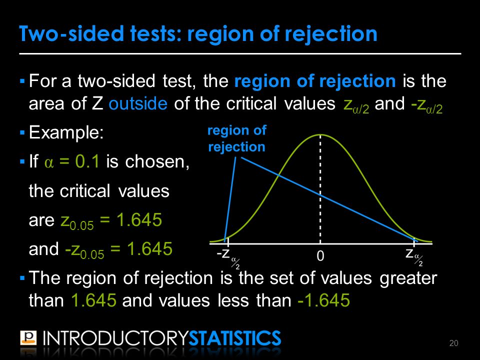 ▪For a two-sided test, the region of rejection is the area of Z outside of the critical values z α /2 and -z α /2 ▪Example: ▪If α = 0.1 is chosen, the critical values are z 0.05 = and -z 0.05 = ▪The region of rejection is the set of values greater than and values less than Two-sided tests: region of rejection 20