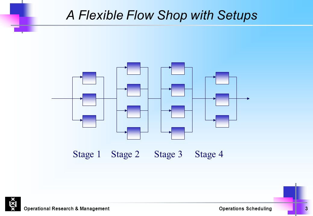 Operational Research & ManagementOperations Scheduling3 A Flexible Flow Shop with Setups Stage 1 Stage 2 Stage 3 Stage 4