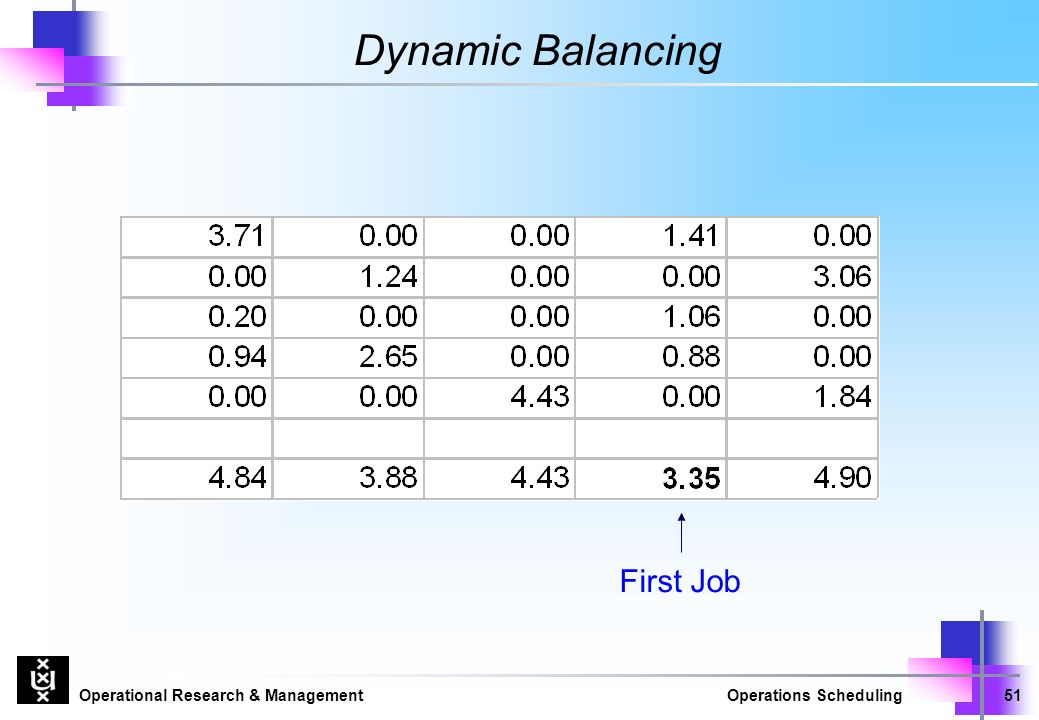 Operational Research & ManagementOperations Scheduling51 Dynamic Balancing First Job