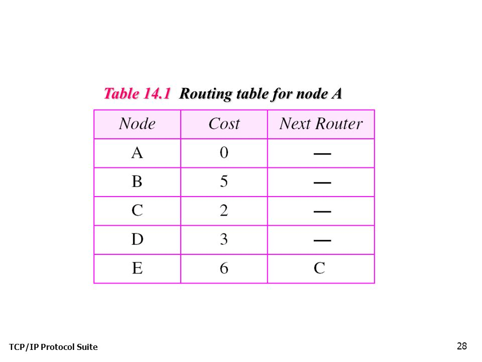 TCP/IP Protocol Suite 28 Table 14.1 Routing table for node A