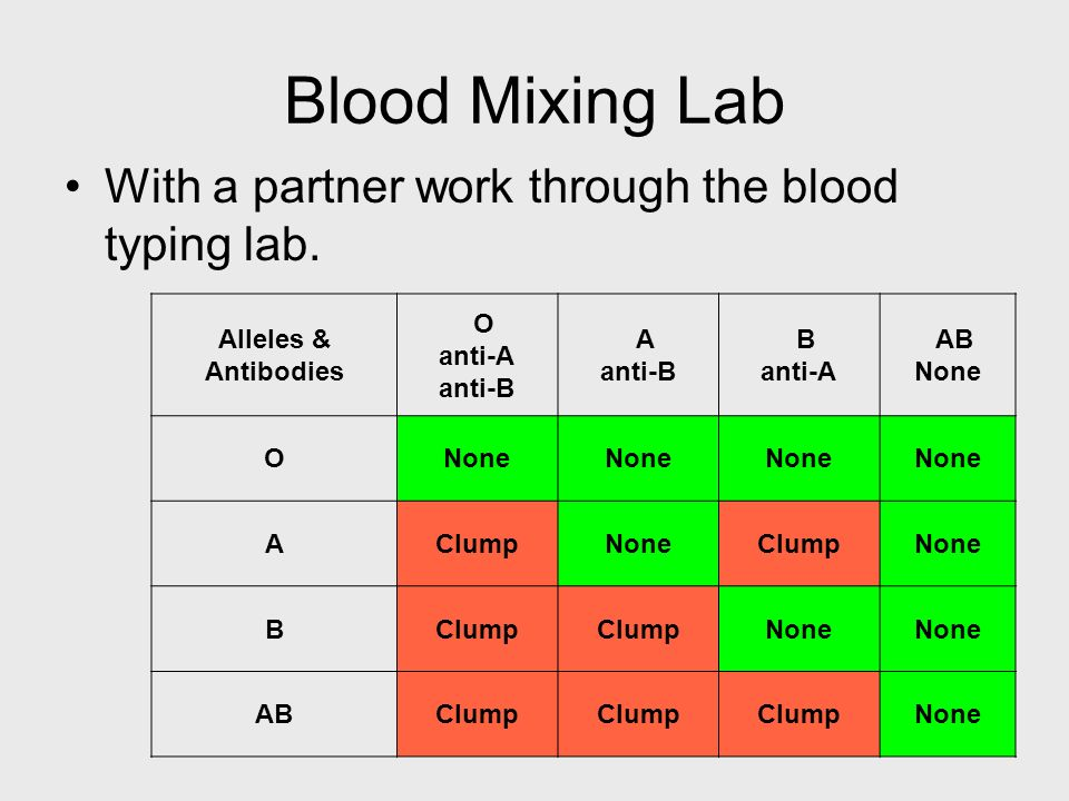 Blood Mixing Lab With a partner work through the blood typing lab.