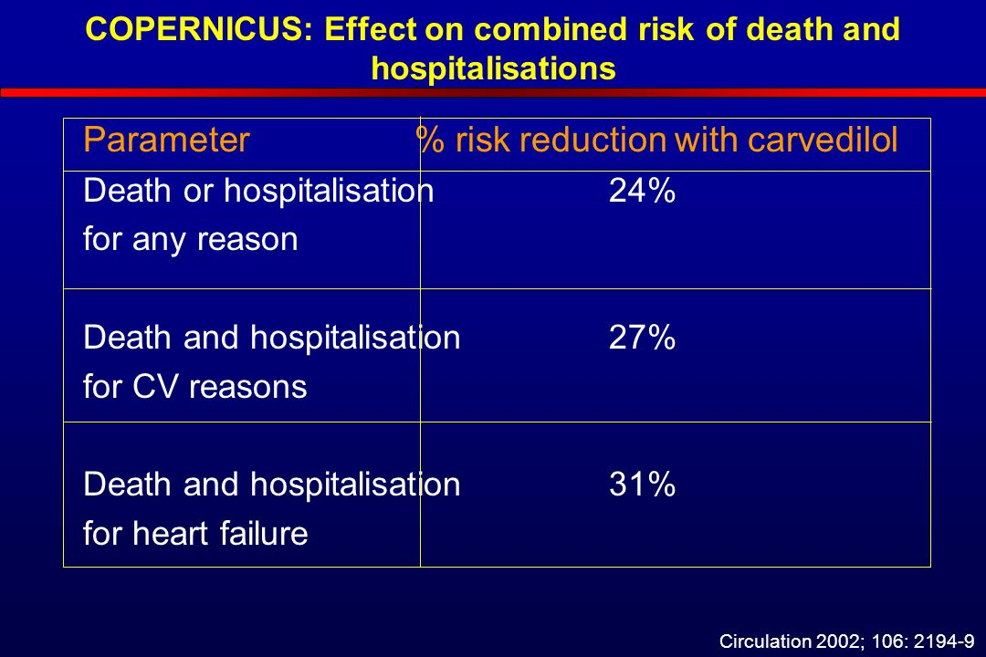 COPERNICUS: Effect on combined risk of death and hospitalisations Parameter % risk reduction with carvedilol Death or hospitalisation24% for any reason Death and hospitalisation27% for CV reasons Death and hospitalisation31% for heart failure Circulation 2002; 106: