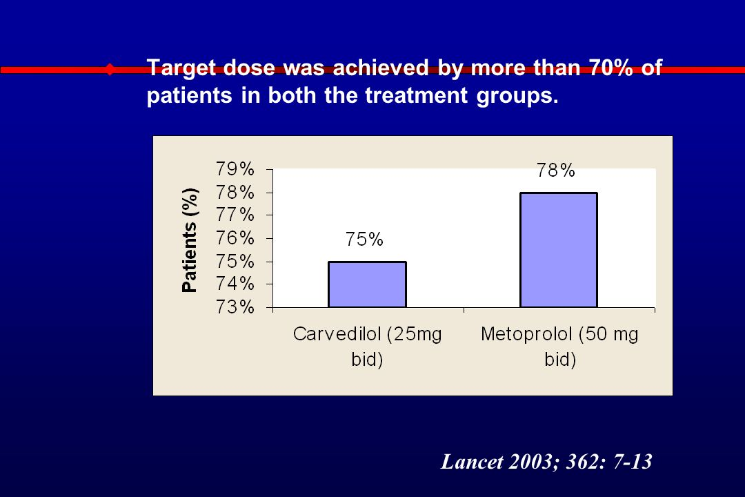  Target dose was achieved by more than 70% of patients in both the treatment groups.