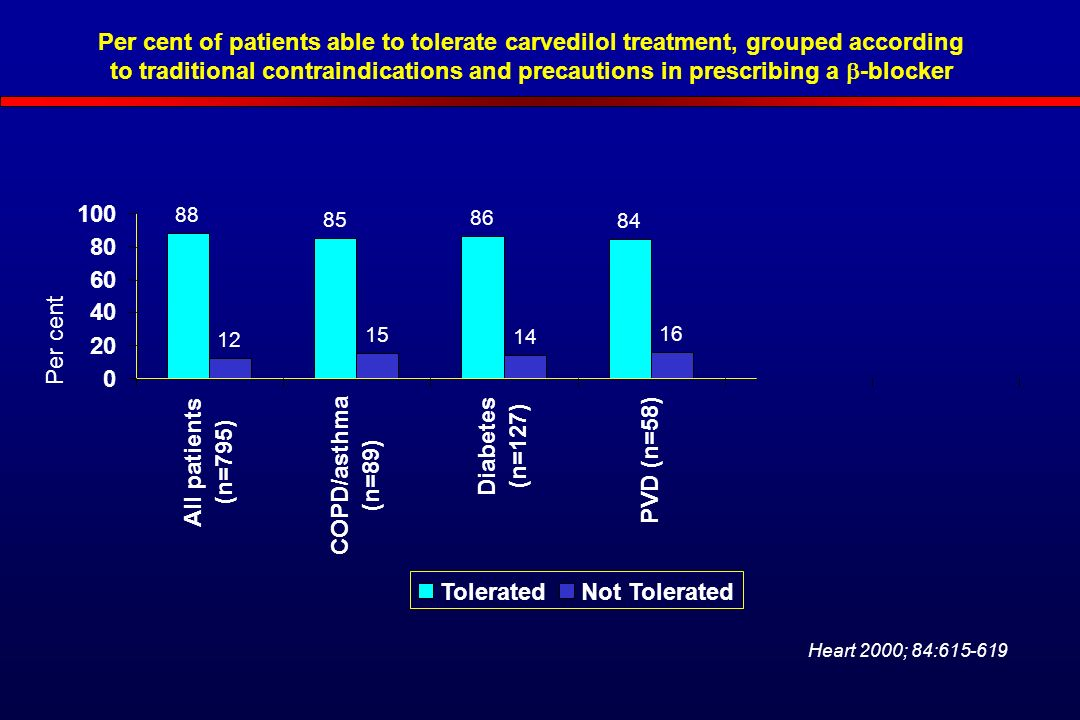 Per cent of patients able to tolerate carvedilol treatment, grouped according to traditional contraindications and precautions in prescribing a  -blocker All patients (n=795) COPD/asthma (n=89) Diabetes (n=127) PVD (n=58) ToleratedNot Tolerated Per cent Heart 2000; 84: