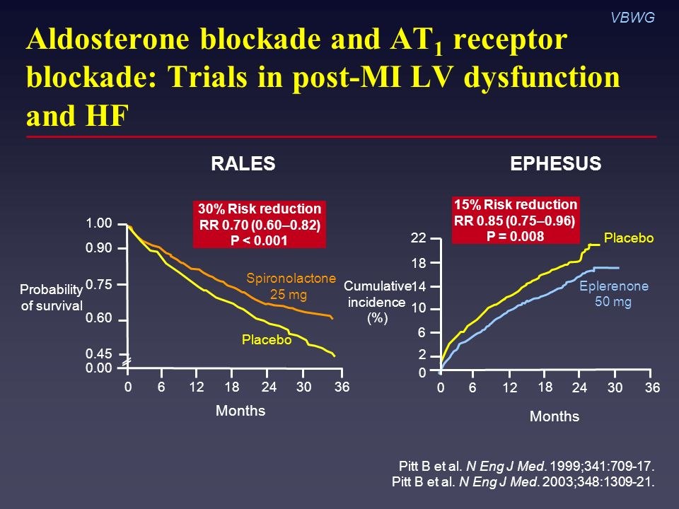 Aldosterone blockade and AT 1 receptor blockade: Trials in post-MI LV dysfunction and HF Pitt B et al.