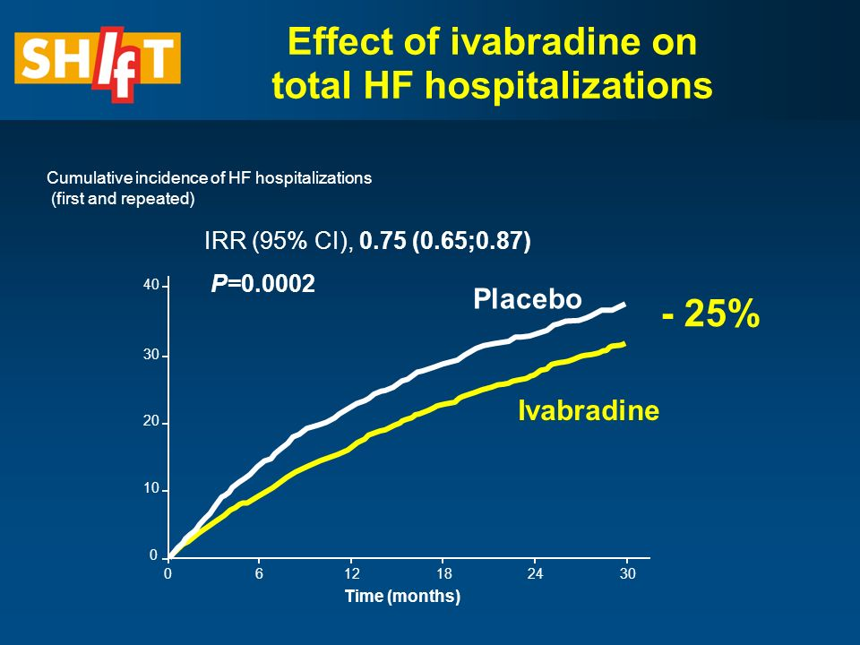Placebo Ivabradine IRR (95% CI), 0.75 (0.65;0.87) P= Cumulative incidence of HF hospitalizations (first and repeated) Time (months) % Effect of ivabradine on total HF hospitalizations