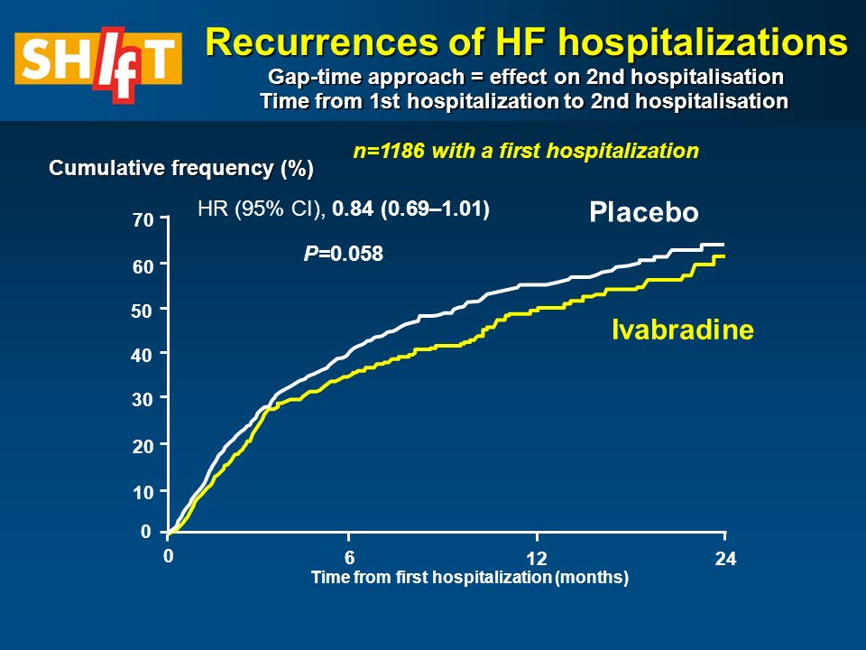 Recurrences of HF hospitalizations Gap-time approach = effect on 2nd hospitalisation Time from 1st hospitalization to 2nd hospitalisation Recurrences of HF hospitalizations Gap-time approach = effect on 2nd hospitalisation Time from 1st hospitalization to 2nd hospitalisation n=1186 with a first hospitalization Cumulative frequency (%) Placebo Ivabradine HR (95% CI), 0.84 (0.69–1.01) P= Time from first hospitalization (months)
