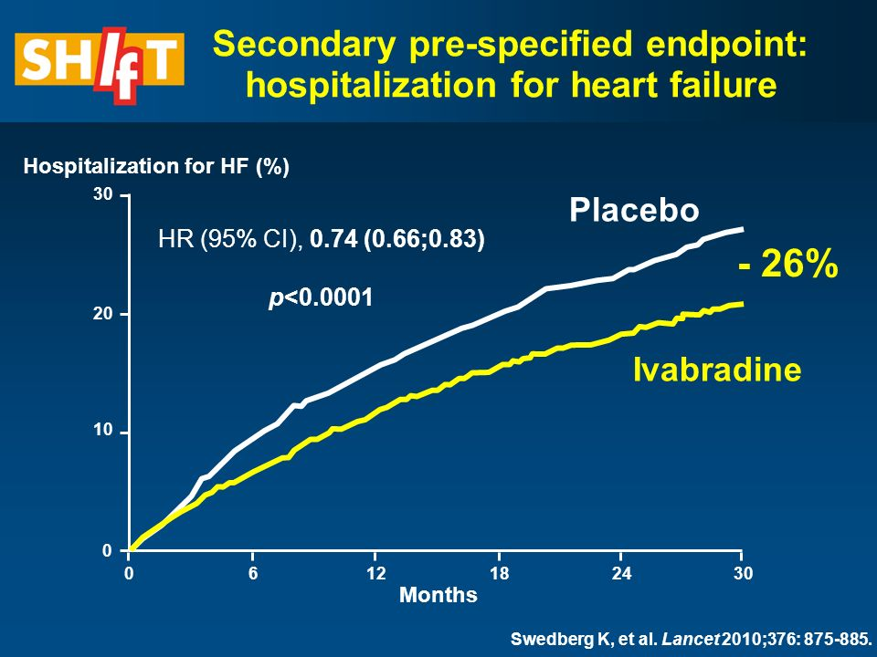 Months Secondary pre-specified endpoint: hospitalization for heart failure - 26% Hospitalization for HF (%) Placebo Ivabradine HR (95% CI), 0.74 (0.66;0.83) p< Swedberg K, et al.