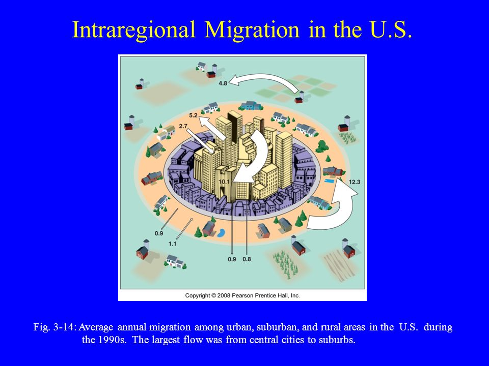 Intraregional Migration in the U.S. Fig.