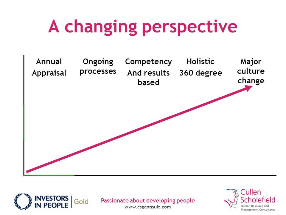 Passionate about developing people www.csgconsult.com A changing perspective Annual Appraisal Ongoing processes Competency And results based Holistic