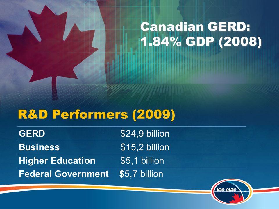 R&D Performers (2009) GERD $24,9 billion Business $15,2 billion Higher Education $5,1 billion Federal Government $5,7 billion (2009 numbers.