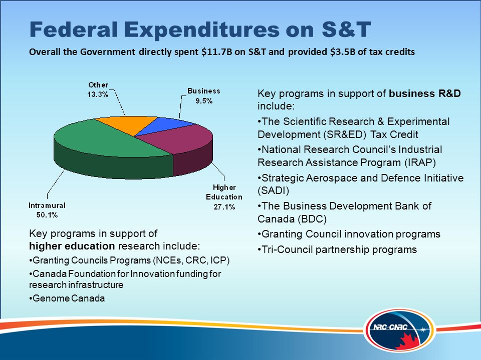 National Research Council Overview Federal Expenditures on S&T Key programs in support of higher education research include: Granting Councils Programs (NCEs, CRC, ICP) Canada Foundation for Innovation funding for research infrastructure Genome Canada Key programs in support of business R&D include: The Scientific Research & Experimental Development (SR&ED) Tax Credit National Research Council's Industrial Research Assistance Program (IRAP) Strategic Aerospace and Defence Initiative (SADI) The Business Development Bank of Canada (BDC) Granting Council innovation programs Tri-Council partnership programs Overall the Government directly spent $11.7B on S&T and provided $3.5B of tax credits