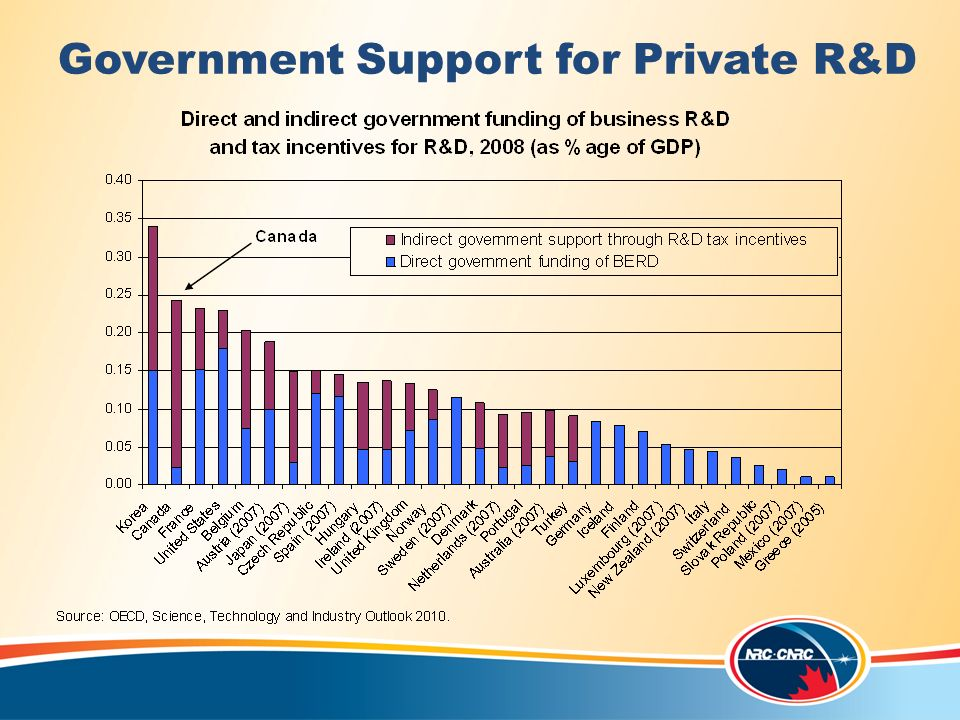Government Support for Private R&D