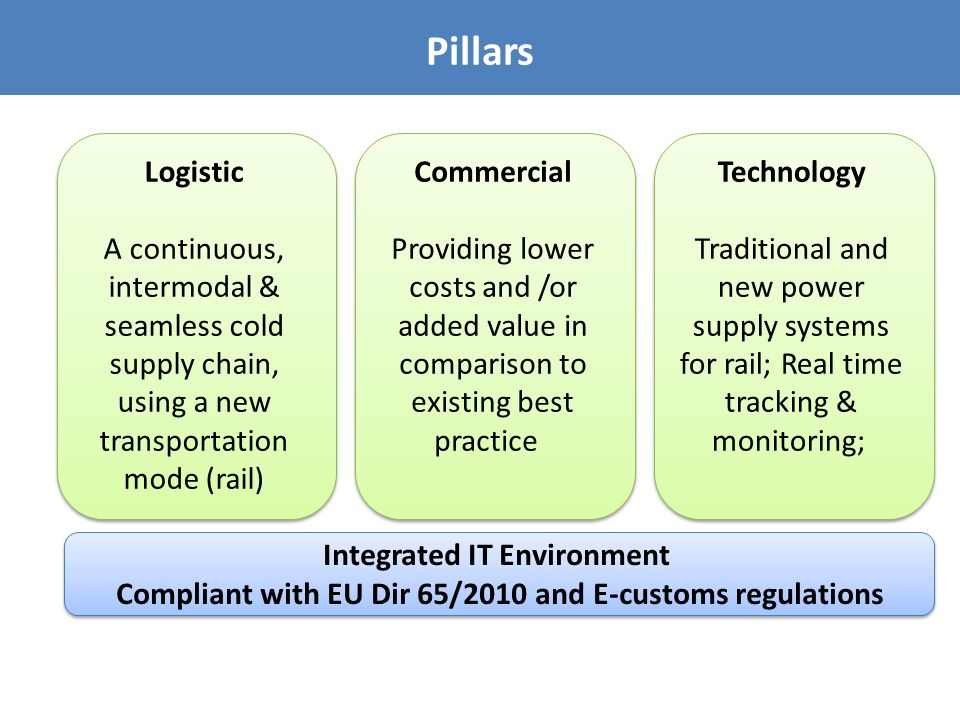 Pillars Logistic A continuous, intermodal & seamless cold supply chain, using a new transportation mode (rail) Logistic A continuous, intermodal & seamless cold supply chain, using a new transportation mode (rail) Commercial Providing lower costs and /or added value in comparison to existing best practice Commercial Providing lower costs and /or added value in comparison to existing best practice Technology Traditional and new power supply systems for rail; Real time tracking & monitoring; Technology Traditional and new power supply systems for rail; Real time tracking & monitoring; Integrated IT Environment Compliant with EU Dir 65/2010 and E-customs regulations Integrated IT Environment Compliant with EU Dir 65/2010 and E-customs regulations